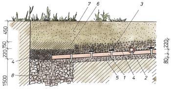 Drenáž pozemku postup